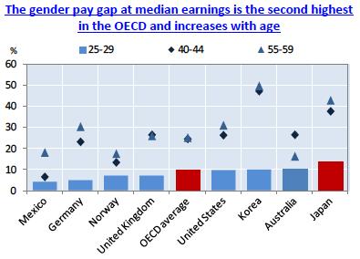 OECD-gap1.png