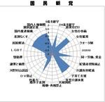 p-wan-graph-kokuminshin.jpg