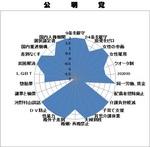 p-wan-graph-koumei.jpg