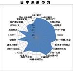 p-wan-graph-mirai.jpg