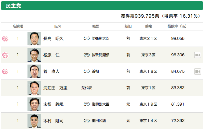 vote2014-dpj-hirei-tokyo.png