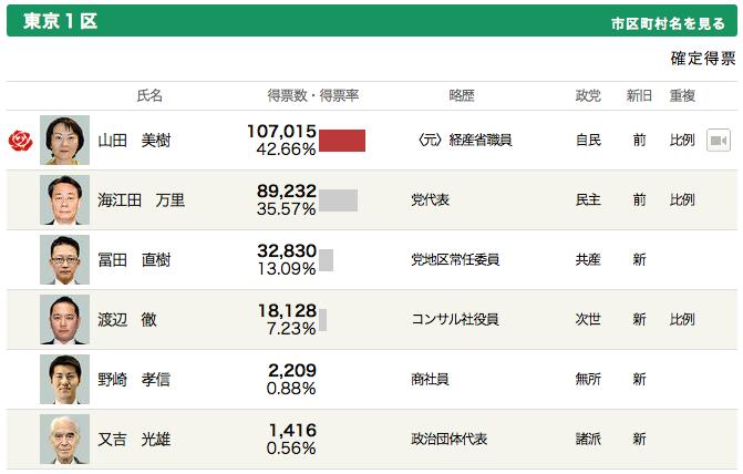 vote2014-tokyo1.png
